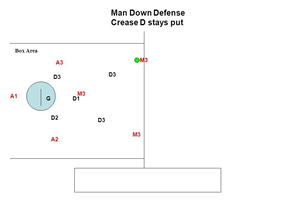 Man Down Defense Crease D stays put Box Area M3 M3 A3 D3 D3 M3 A1 G D1