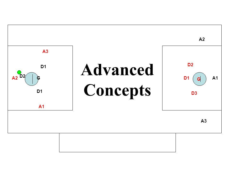 Advanced Concepts A2 A3 D2 D1 D2 A2 G D1 G A1 D1 D3 A1 A3