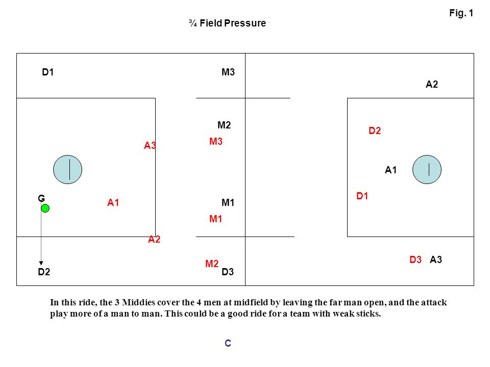 Fig. 1 ¾ Field Pressure D1 M3 A2 M2 D2 M3 A3 A1 G D1 A1 M1 M1 A2 D3 A3