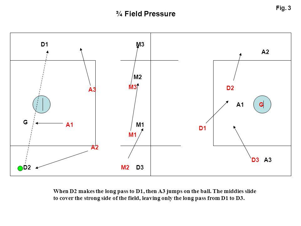 ¾ Field Pressure Fig. 3 D1 M3 A2 M2 M3 A3 D2 A1 G G A1 M1 D1 M1 A2 D3