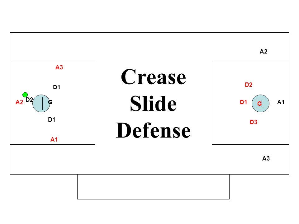 Crease Slide Defense A2 A3 D2 D1 D2 A2 G D1 G A1 D1 D3 A1 A3