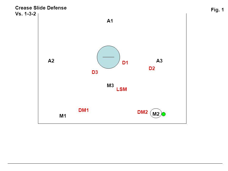 Crease Slide Defense Vs. 1-3-2 Fig. 1 A1 A2 A3 D1 D2 D3 M3 LSM DM1 DM2 M2 M1