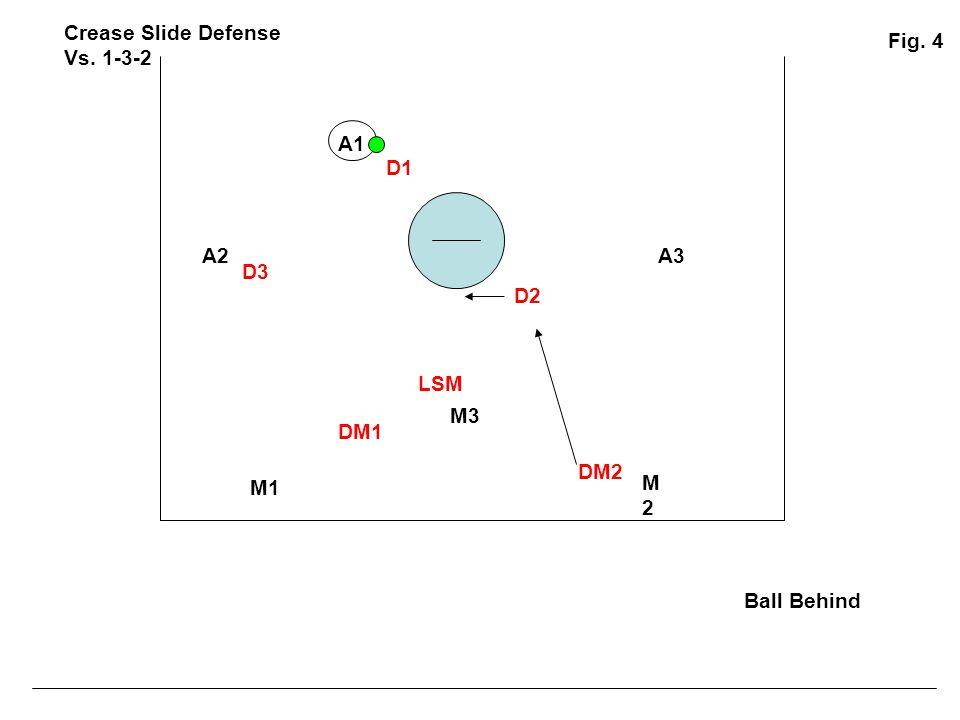 Crease Slide Defense Vs. 1-3-2 Fig. 4 A1 D1 A2 A3 D3 D2 LSM M3 DM1 DM2