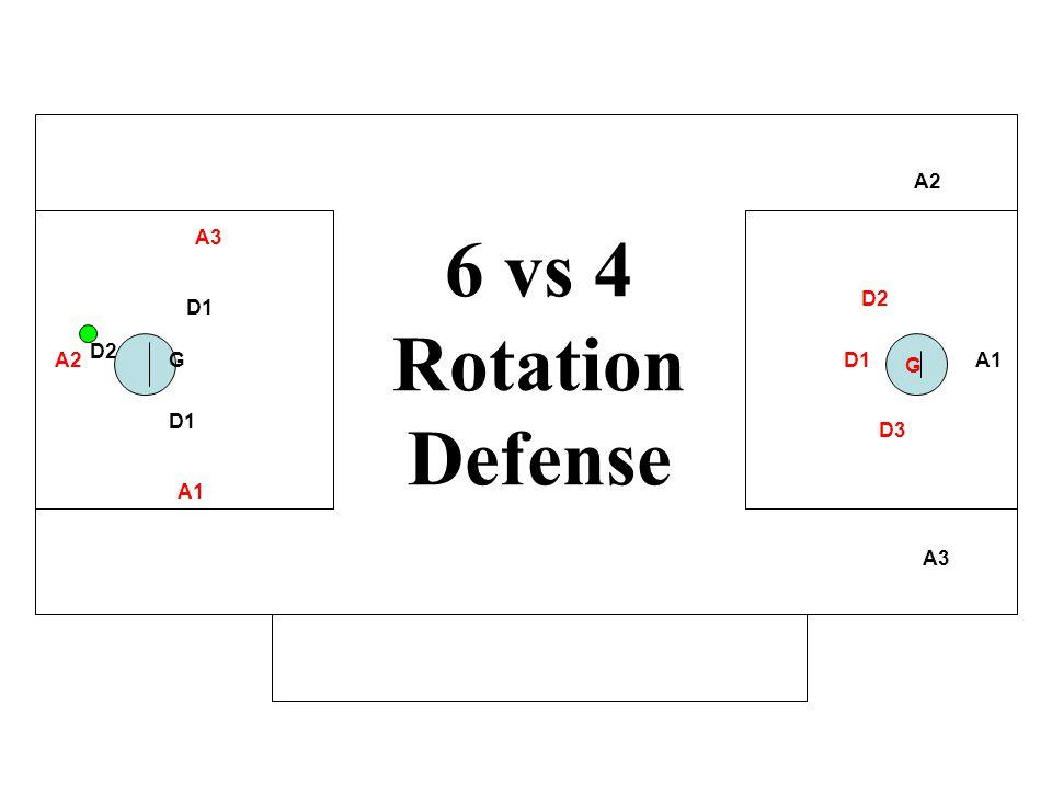 6 vs 4 Rotation Defense A2 A3 D2 D1 D2 A2 G D1 G A1 D1 D3 A1 A3