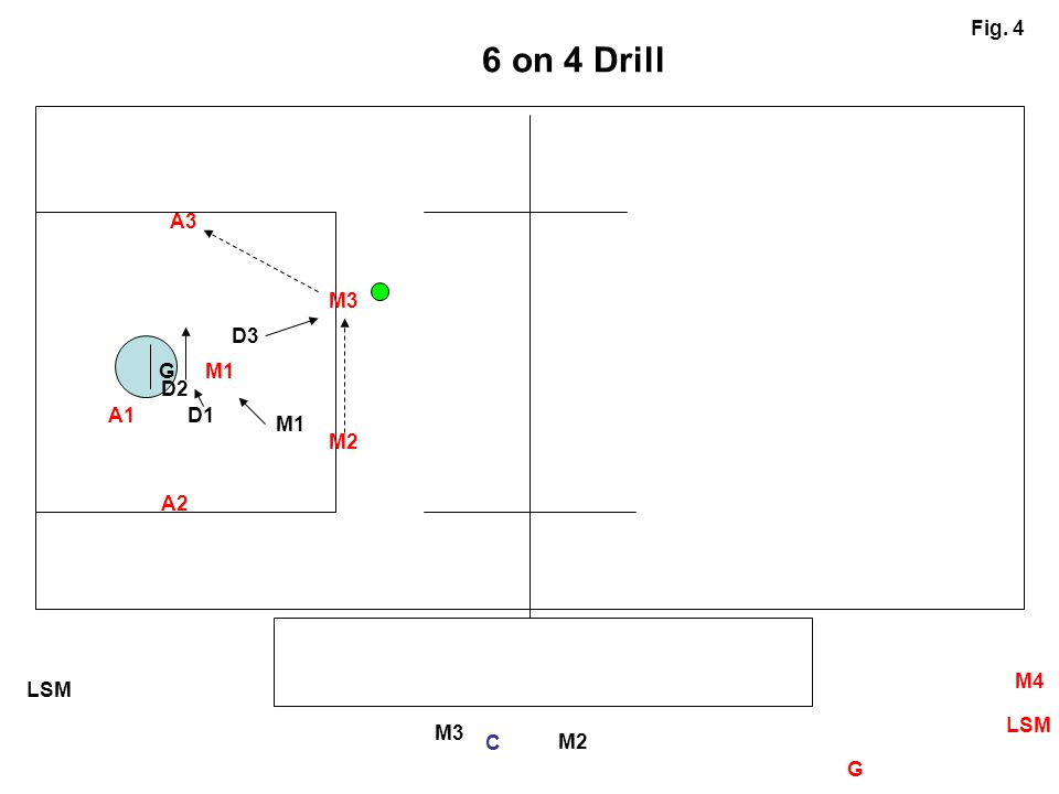 6 on 4 Drill Fig. 4 A3 M3 D3 G M1 D2 A1 D1 M1 M2 A2 M4 LSM LSM M3 C M2