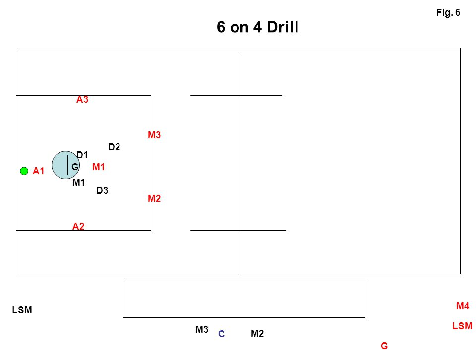 6 on 4 Drill Fig. 6 A3 M3 D2 D1 G M1 A1 M1 D3 M2 A2 M4 LSM LSM M3 C M2