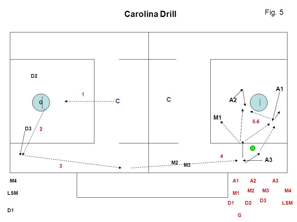 Carolina Drill Fig. 5 C C A1 A2 M1 A3 D2 1 G 5-6 D3 2 4 M2 3 M3 M4 A1