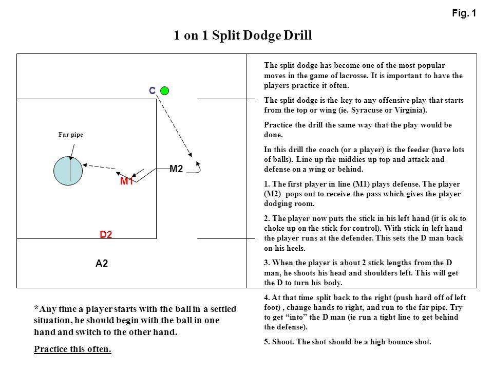 1 on 1 Split Dodge Drill Fig. 1 C M2 M1 D2 A2