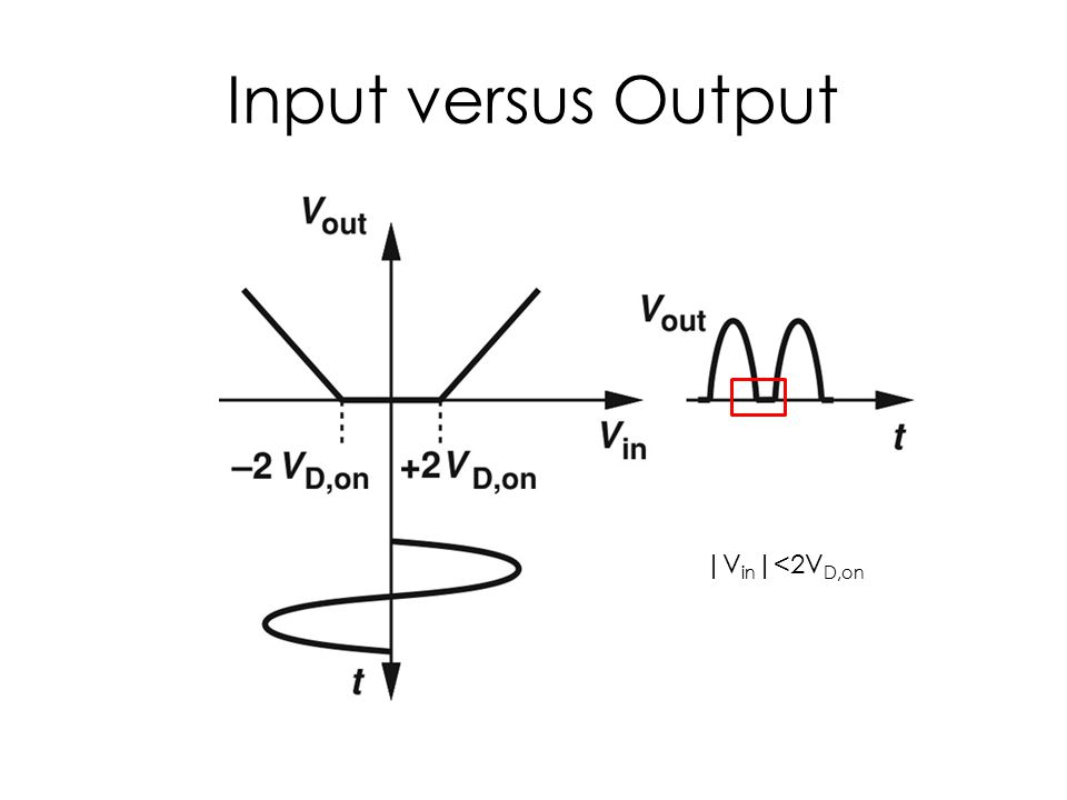 Input versus Output |Vin|<2VD,on