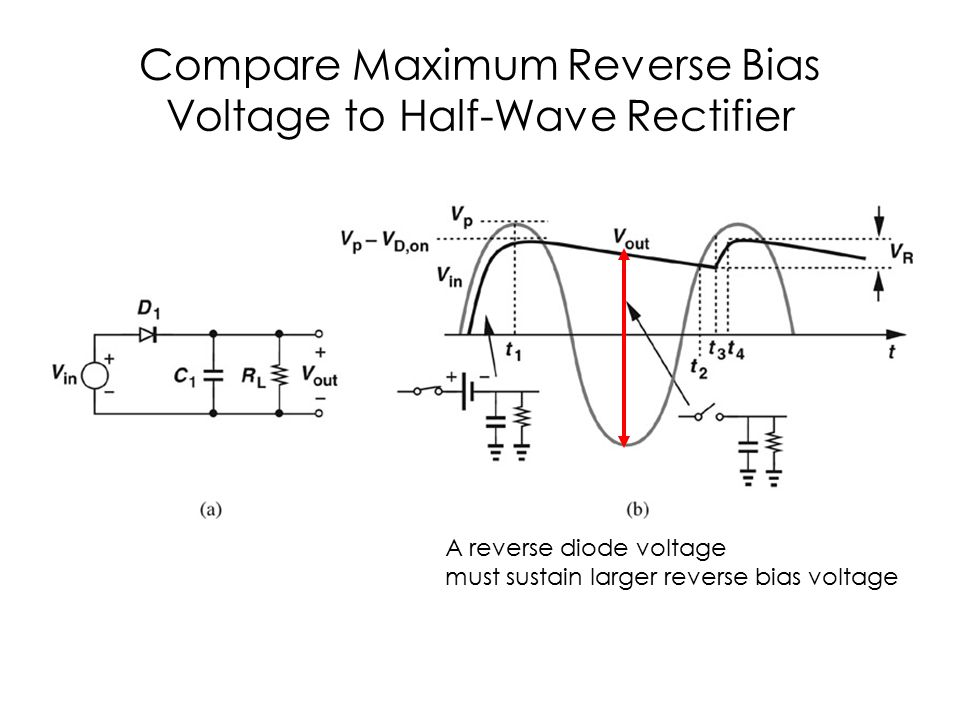 Compare Maximum Reverse Bias Voltage to Half-Wave Rectifier