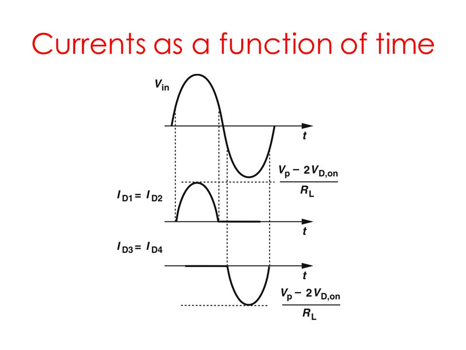 Currents as a function of time