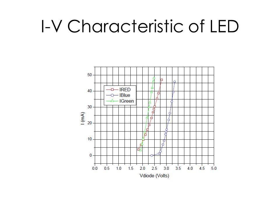 I-V Characteristic of LED