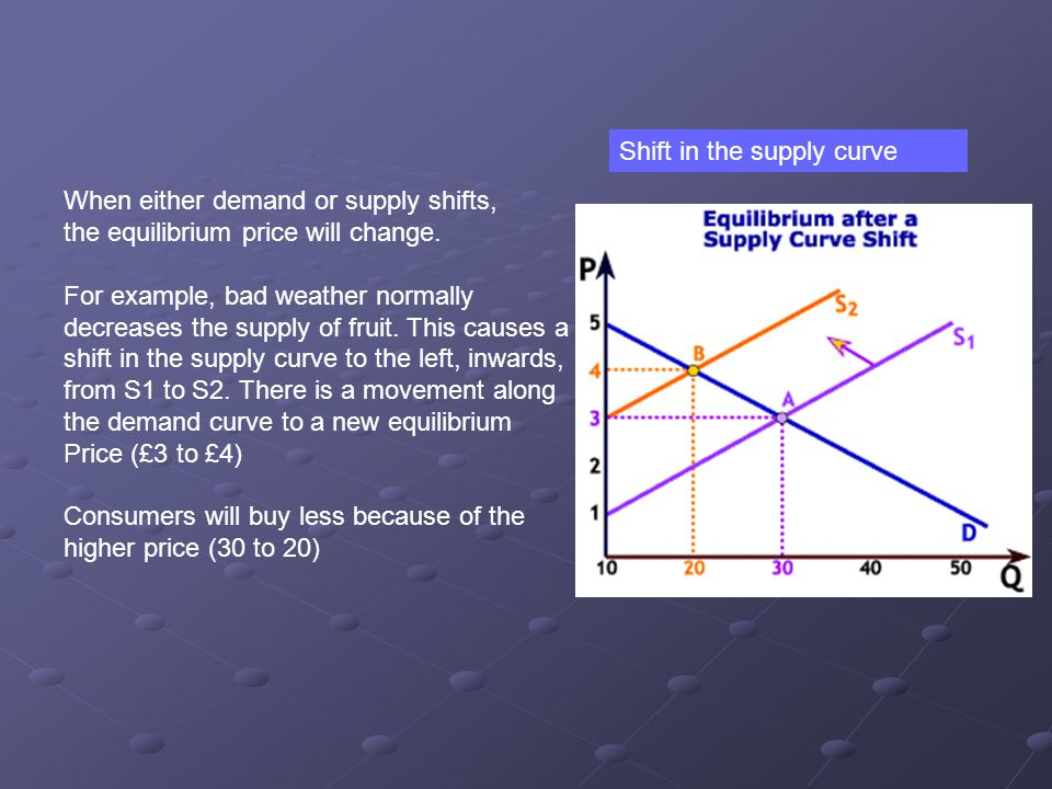 Shift in the supply curve