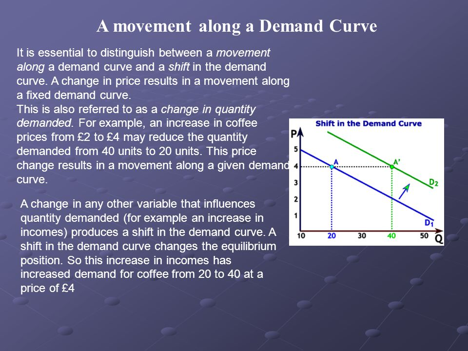 A movement along a Demand Curve