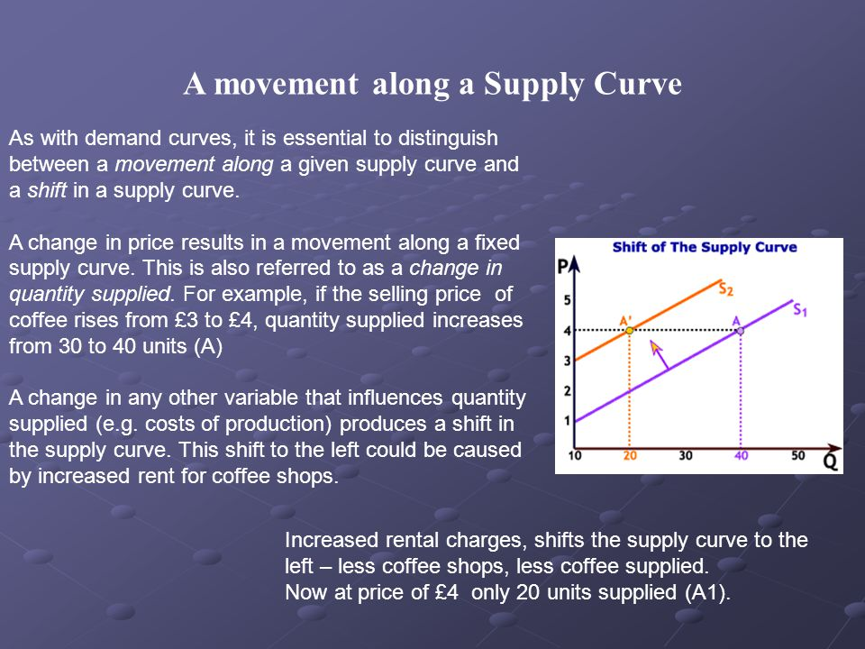 A movement along a Supply Curve