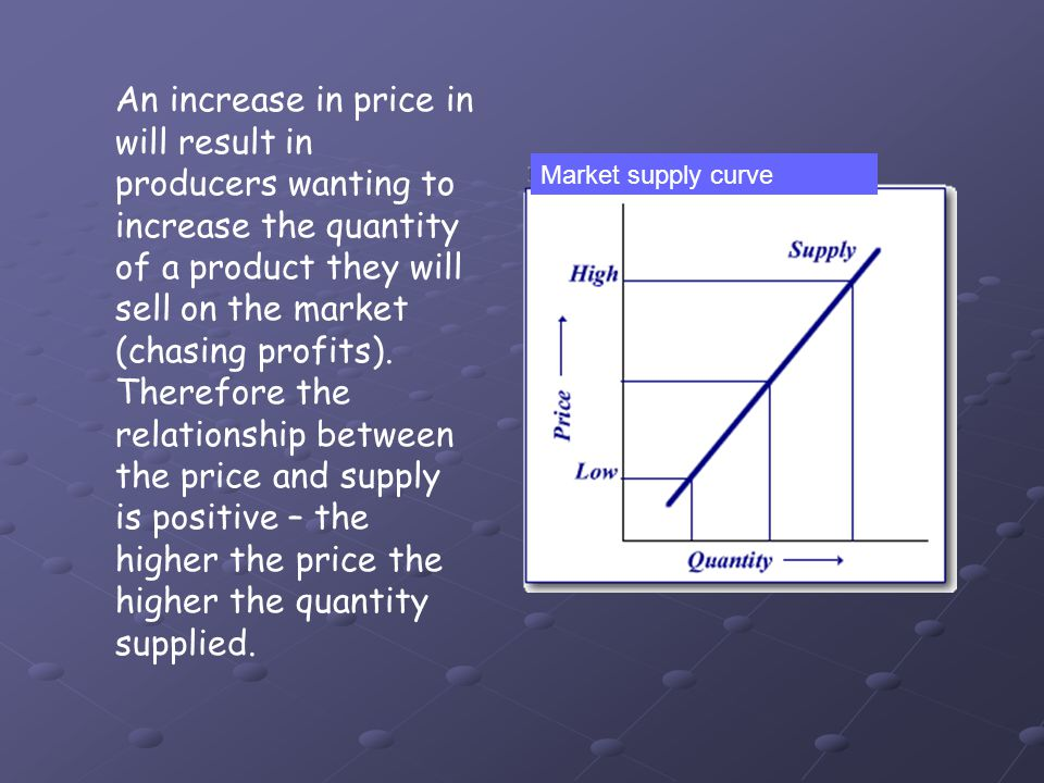 An increase in price in will result in producers wanting to increase the quantity of a product they will sell on the market (chasing profits). Therefore the relationship between the price and supply is positive – the higher the price the higher the quantity supplied.