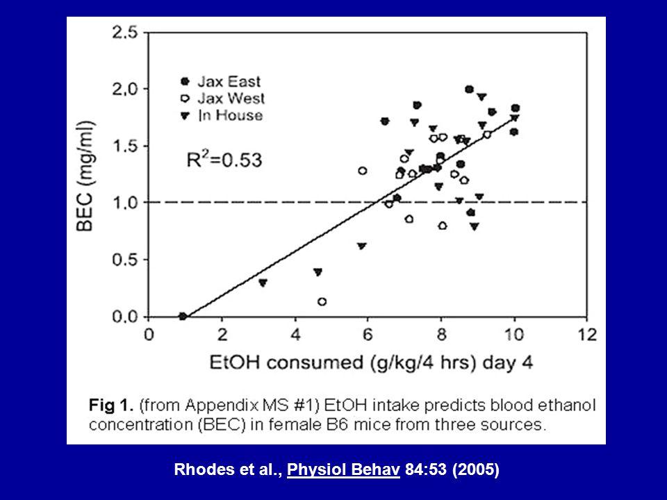 Rhodes et al., Physiol Behav 84:53 (2005)