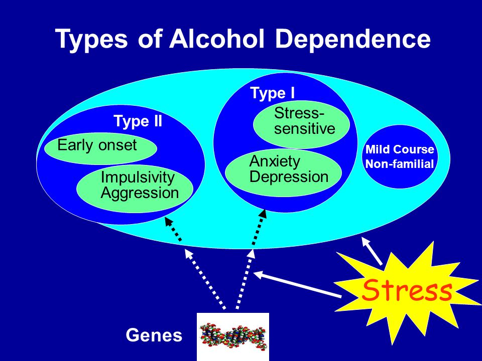 Types of Alcohol Dependence