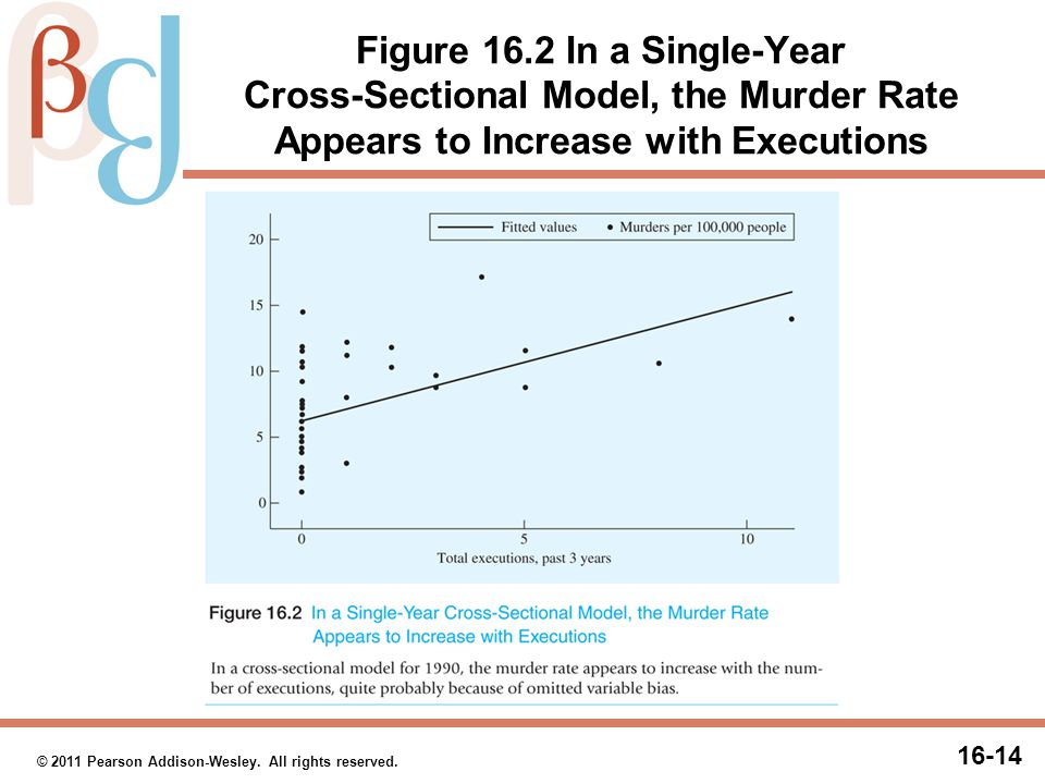 Figure 16.3 In a Panel Data Model, the Murder Rate Decreases with Executions