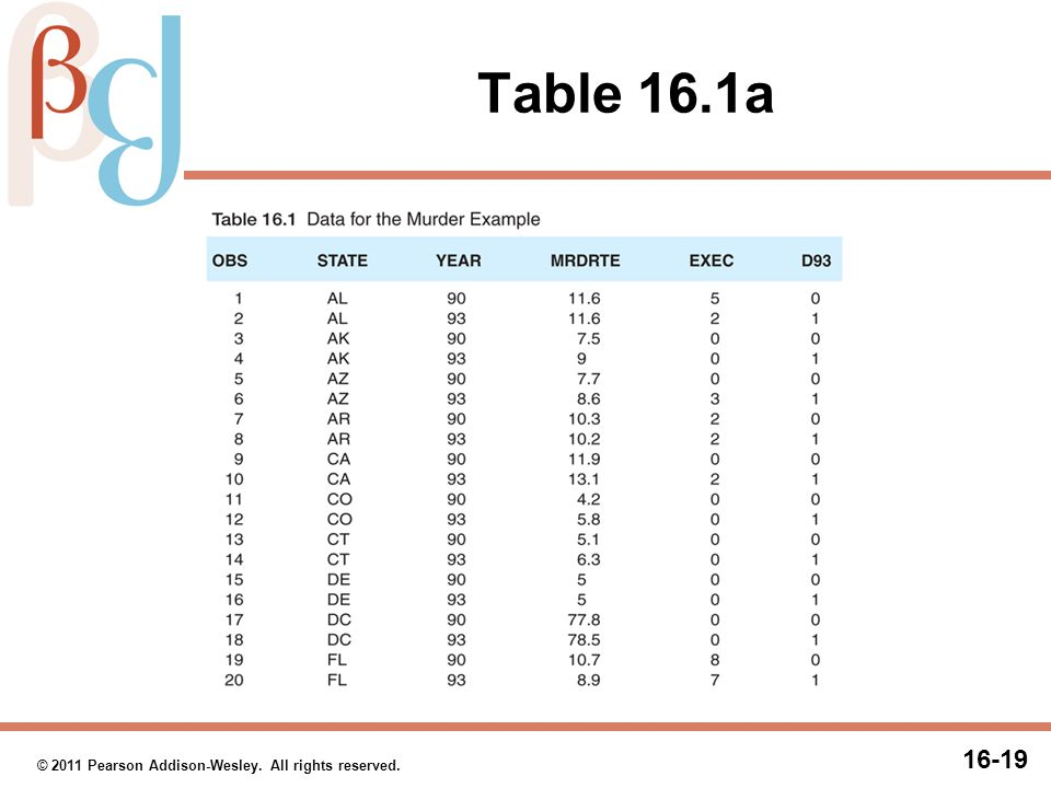 Table 16.1b © 2011 Pearson Addison-Wesley. All rights reserved. 20