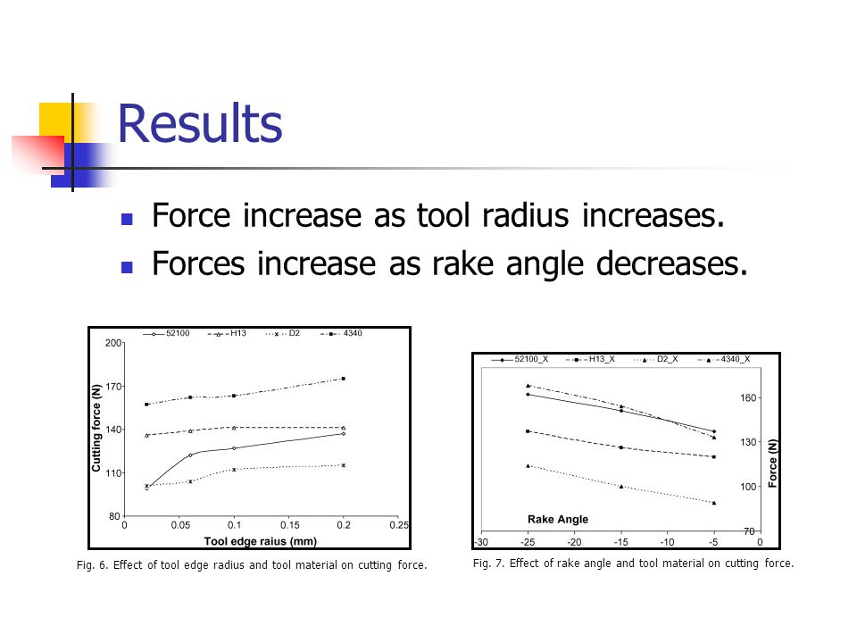 Results Force increase as tool radius increases.