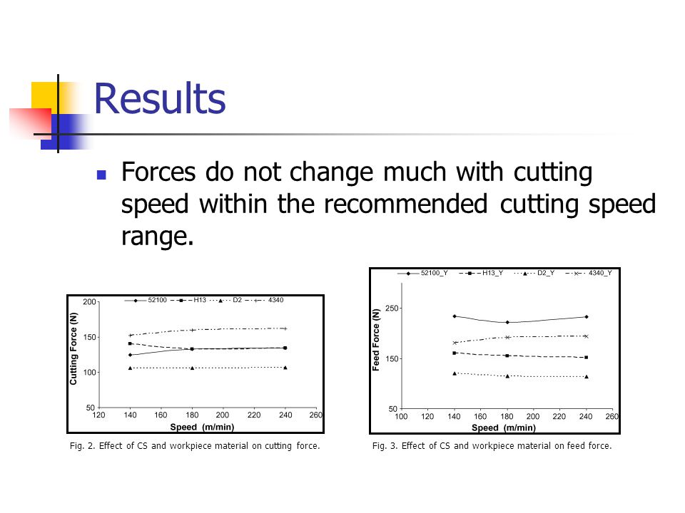 Results Forces do not change much with cutting speed within the recommended cutting speed range.