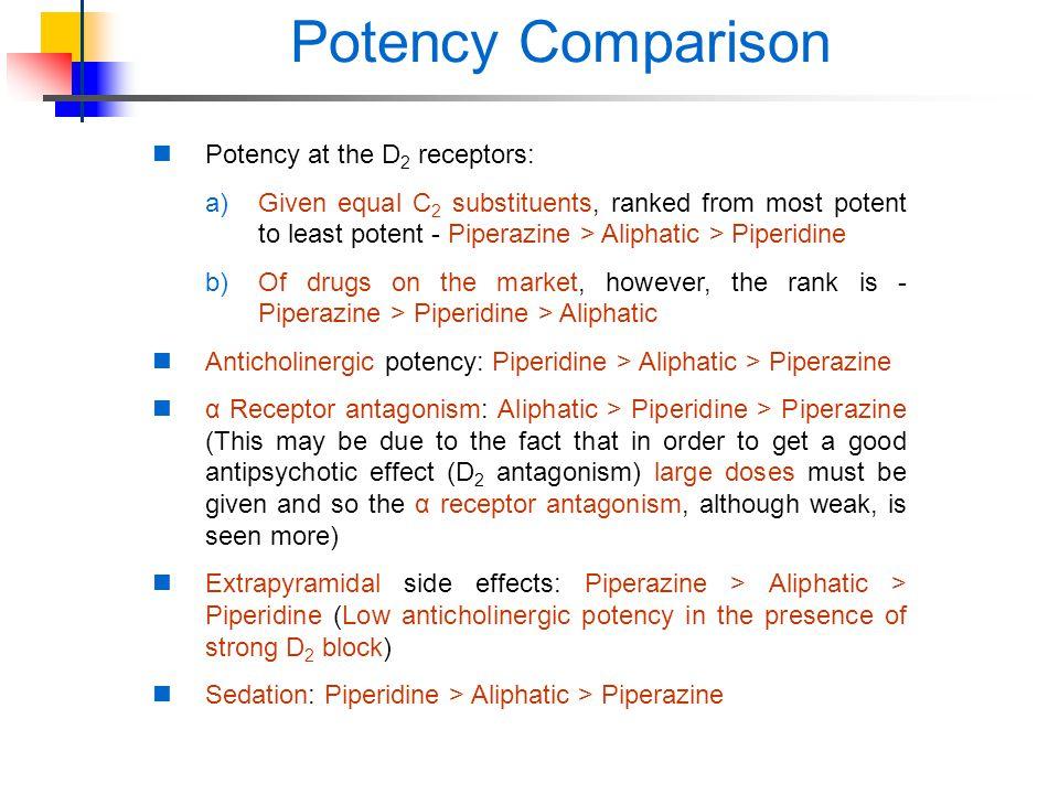 Potency Comparison Potency at the D2 receptors: