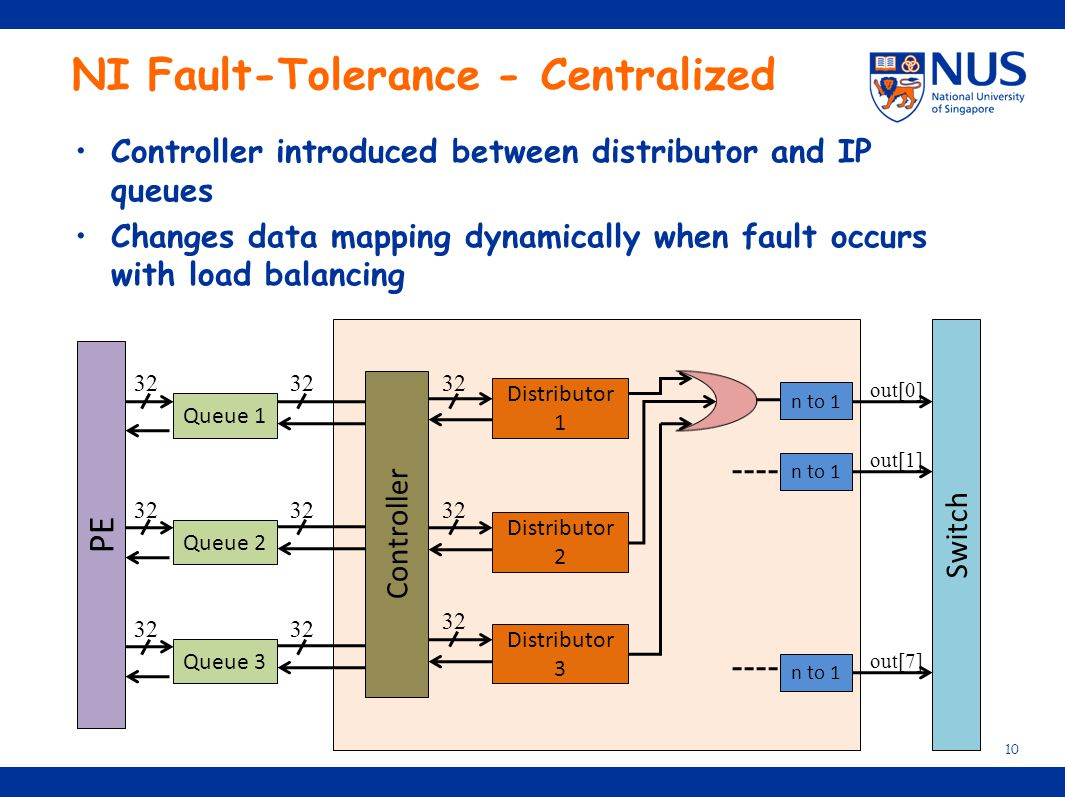 NI Fault-Tolerance - Centralized