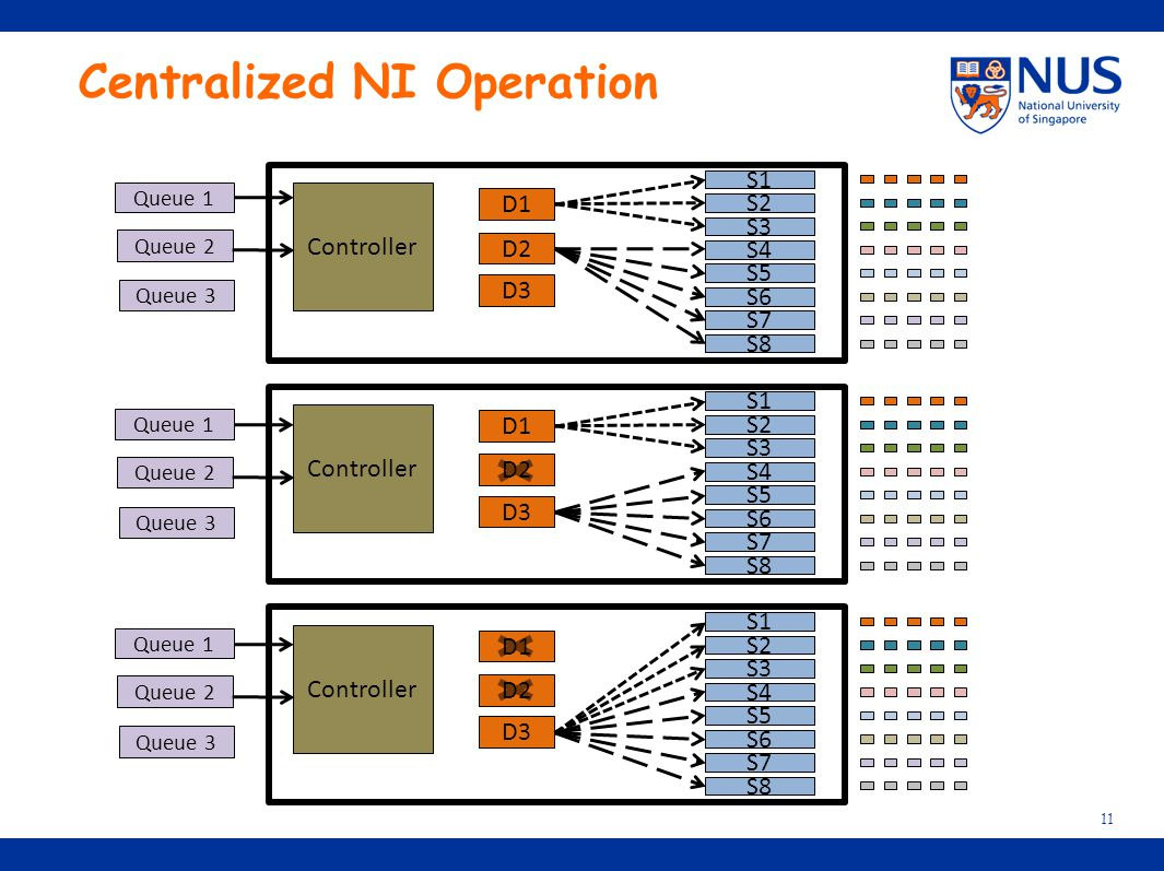 Centralized NI Operation