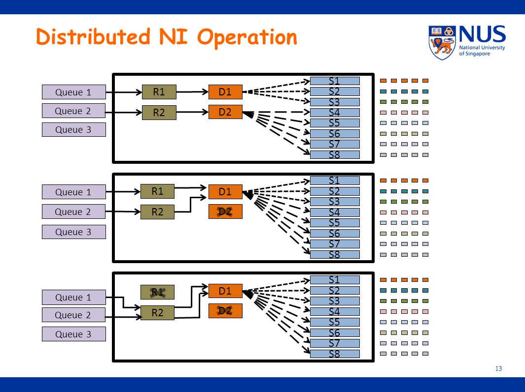 Distributed NI Operation