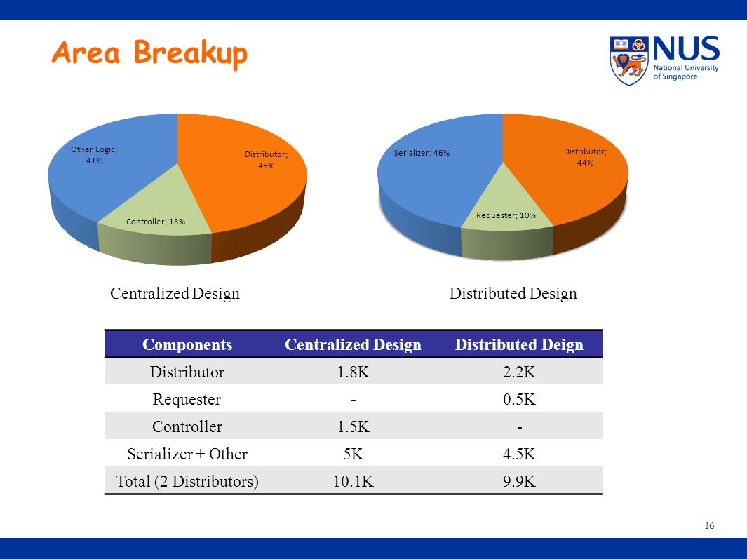 Area Breakup Centralized Design Distributed Design Components