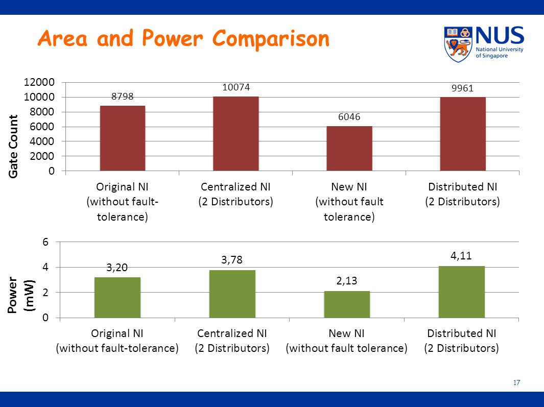 Area and Power Comparison