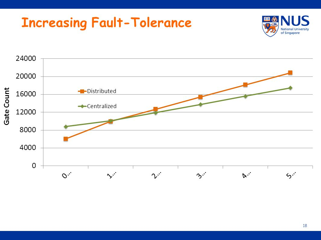 Increasing Fault-Tolerance
