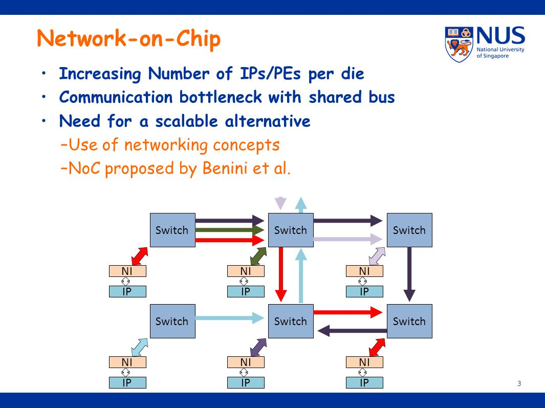 Network-on-Chip Increasing Number of IPs/PEs per die