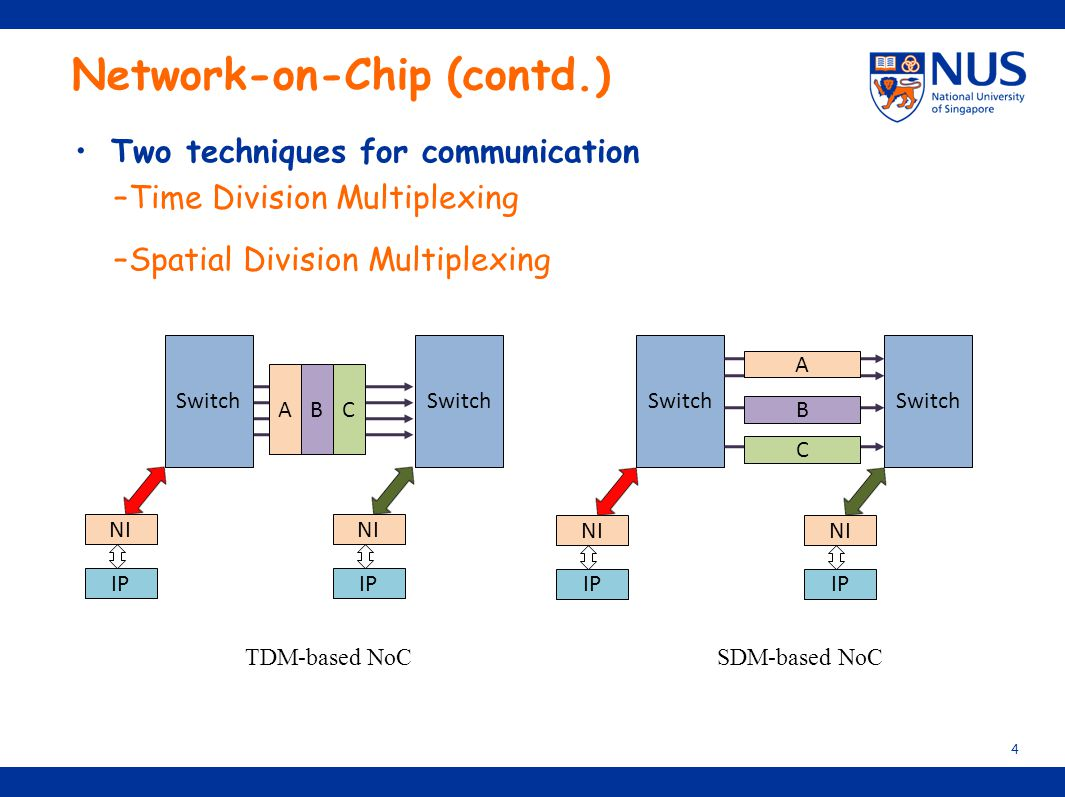 Network-on-Chip (contd.)