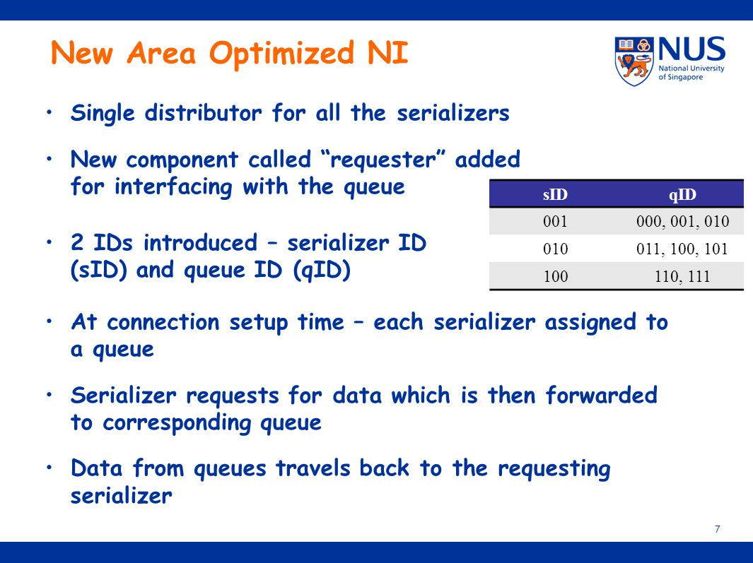New Area Optimized NI Single distributor for all the serializers