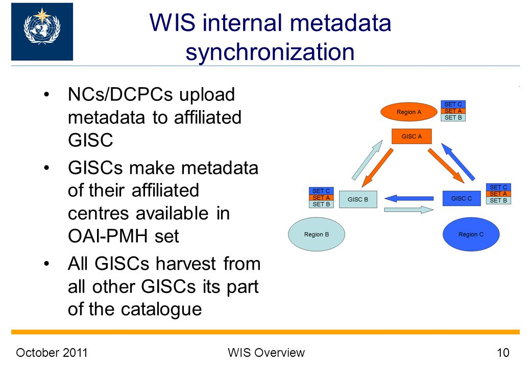 WIS internal metadata synchronization