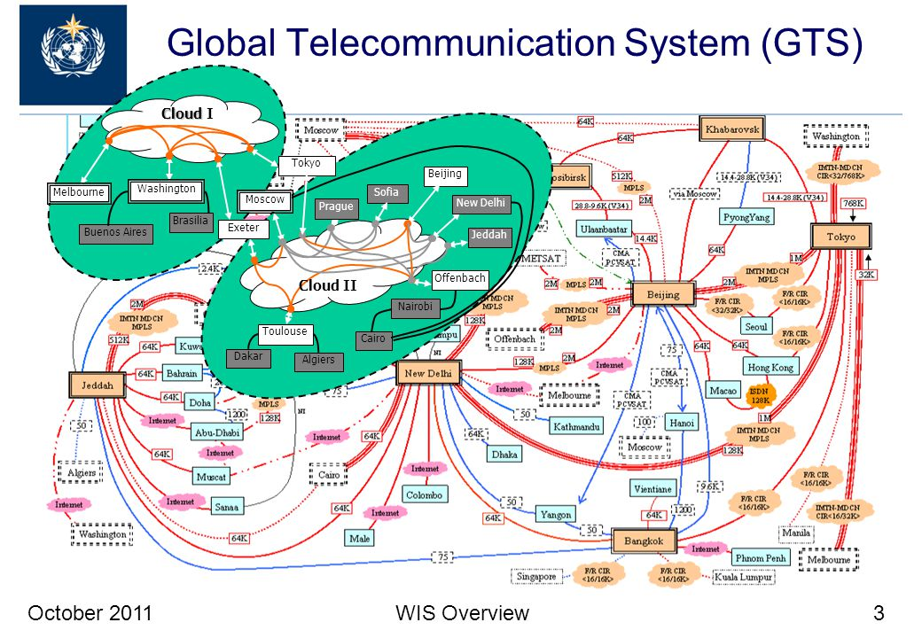 Global Telecommunication System (GTS)
