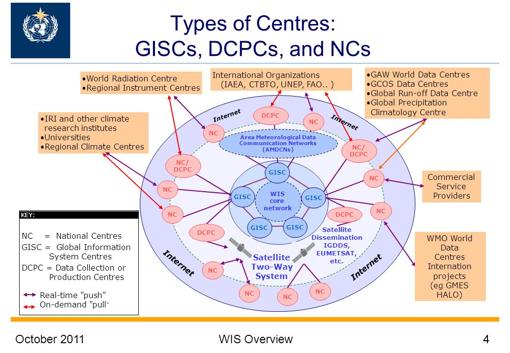 Types of Centres: GISCs, DCPCs, and NCs