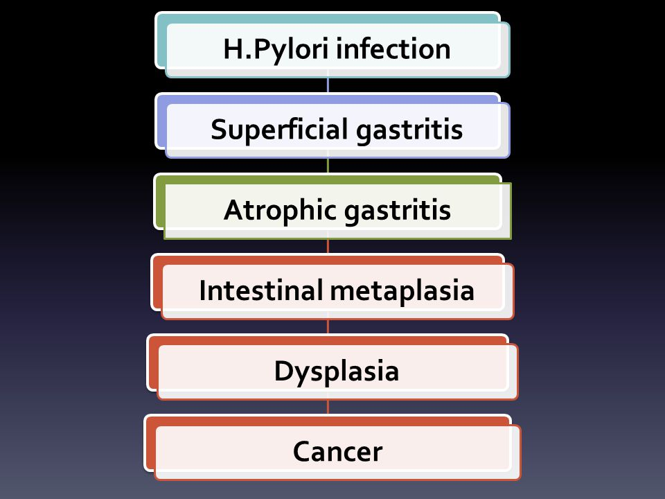 Superficial gastritis Intestinal metaplasia
