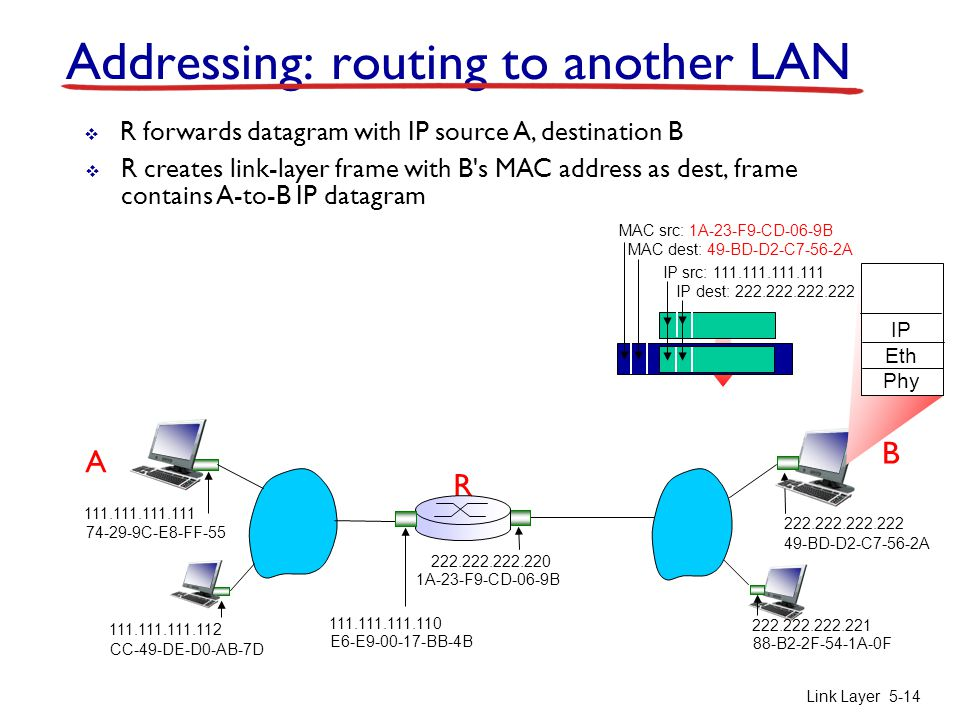 Addressing: routing to another LAN