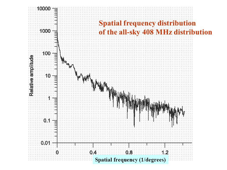 Spatial frequency distribution of the all-sky 408 MHz distribution