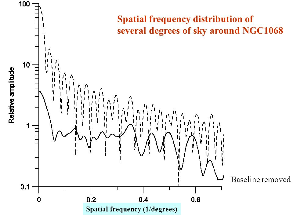 Spatial frequency distribution of