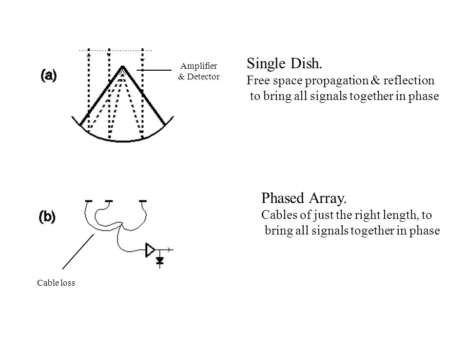 Single Dish. Phased Array. Free space propagation & reflection