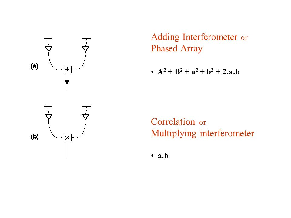 Adding Interferometer or Phased Array