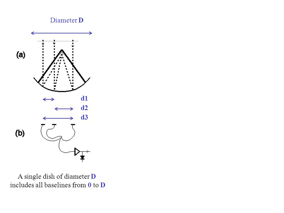 A single dish of diameter D includes all baselines from 0 to D