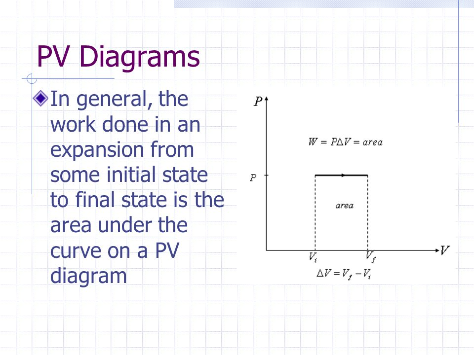 PV Diagrams In general, the work done in an expansion from some initial state to final state is the area under the curve on a PV diagram.