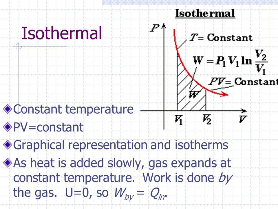 Isothermal Constant temperature PV=constant