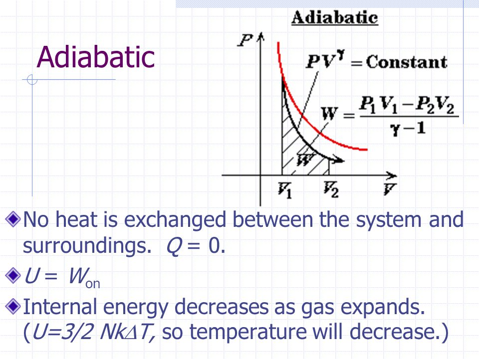 Adiabatic No heat is exchanged between the system and surroundings. Q = 0. U = Won.
