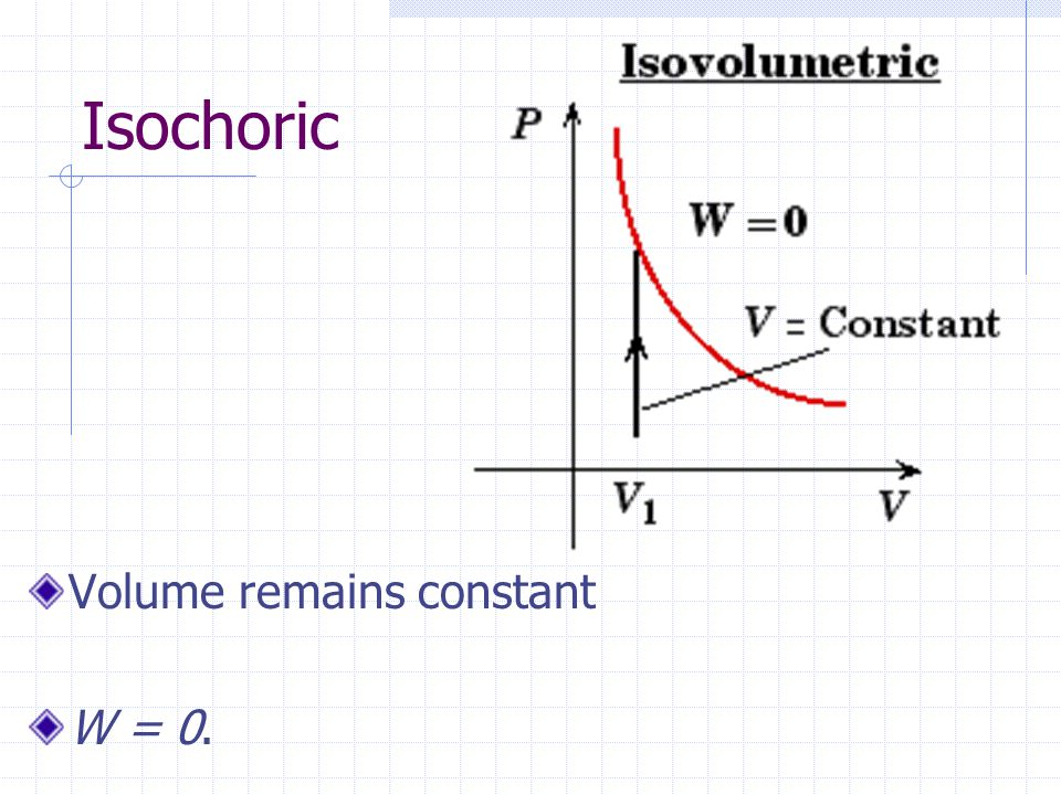 Isochoric Volume remains constant W = 0.